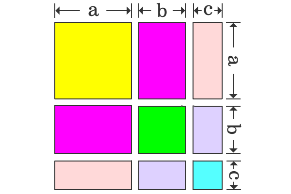 areas of squares and rectangles to calculate a+b+c whole square