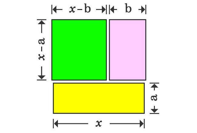 areas of rectangles for (x-a)(x-b) formula