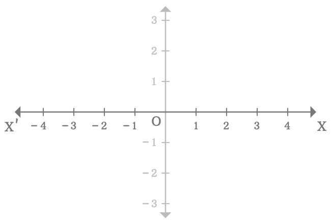 x axis of two dimensional space
