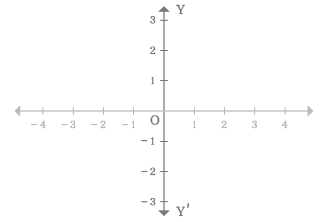 y axis of two dimensional space