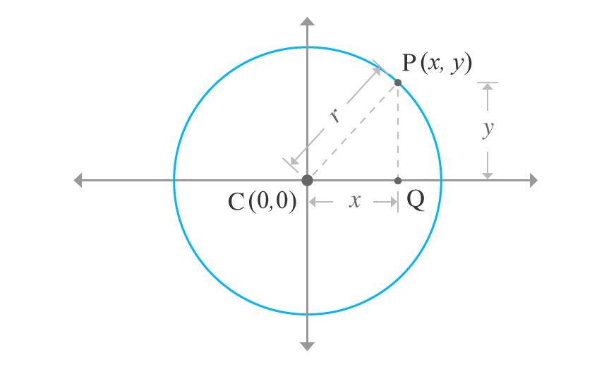 centre of circle coincides with the origin