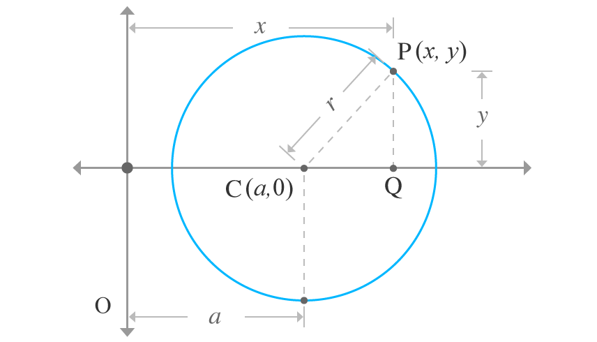 centre of the circle lies on x axis