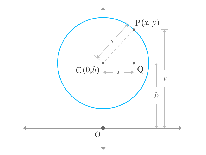 centre of the circle lies on y axis