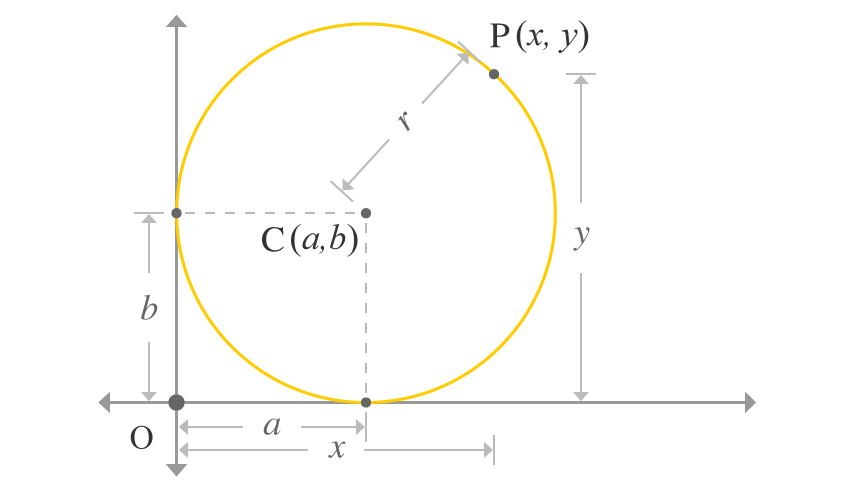 circle touching both x and y axes