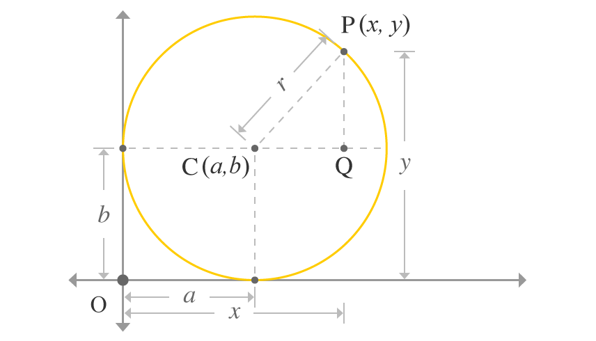circle touching both axes