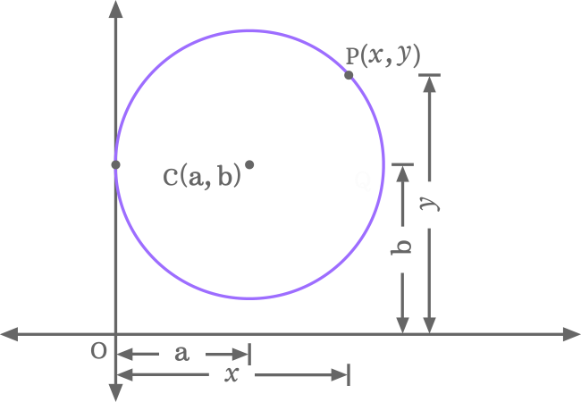 circle touching y axis