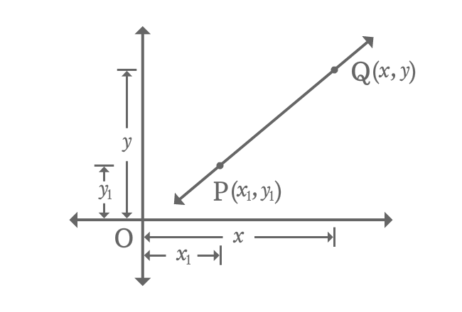 point slope form derivation  Point slope form of a Line