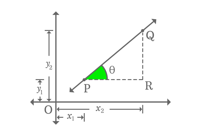 two point form of straight line with right triangle
