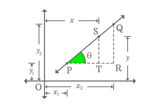 two point form of straight line with two right triangles