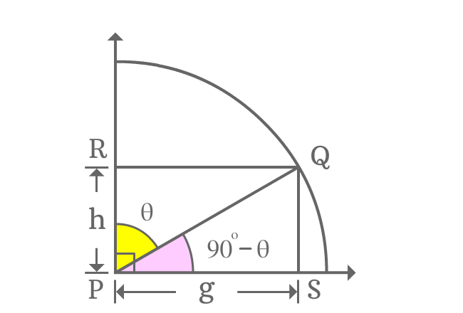 allied angle in first quadrant