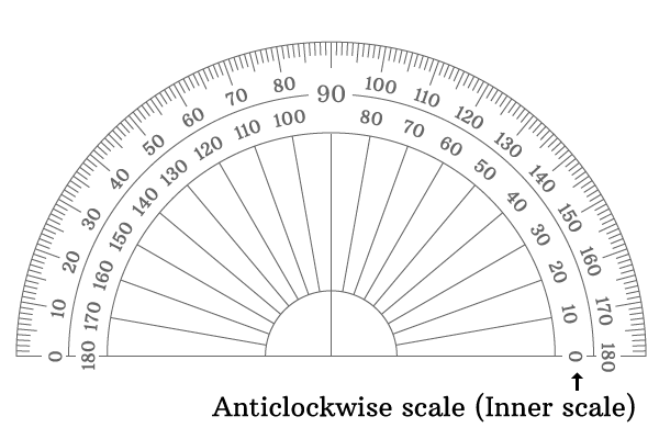 inner degree scale of the protractor