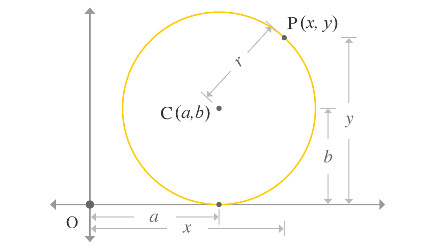 circle in two dimensional Cartesian coordinate system to prove circle equation when circle is touching the x axis and passed through a point