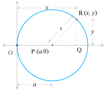 circle passes through the origin and centre of the circle lies on x-axis