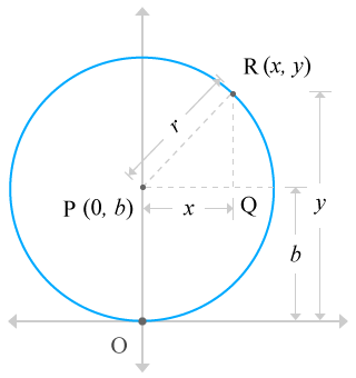 circle passes through the origin and centre of the circle lies on y-axis