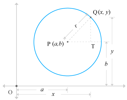 Equation Of The Circle In Standard Form