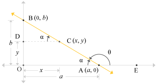 Straight line passes through x-axis and y-axis with some angle forms similar triangles