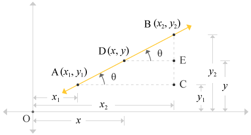 formation of two identical right angled triangle from a straight line along with coordinates