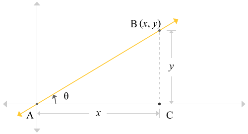 Straight line passing through the origin forms a right angled triangle