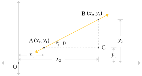 formation of a right angled triangle from a straight line along with coordinates