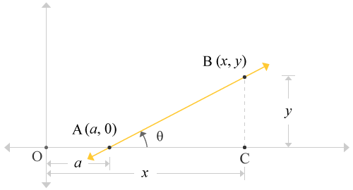 Straight line passes through x-axis at an x-intercept forms a right angled triangle