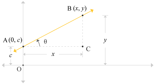 Straight line passes through y-axis at an y-intercept forms a right angled triangle