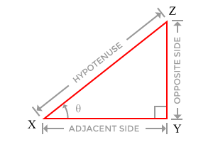 Sides of a right angled triangle