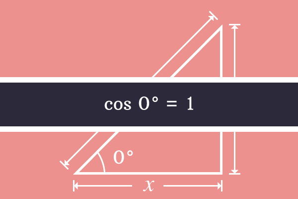 cosine of angle 0 degrees is 1