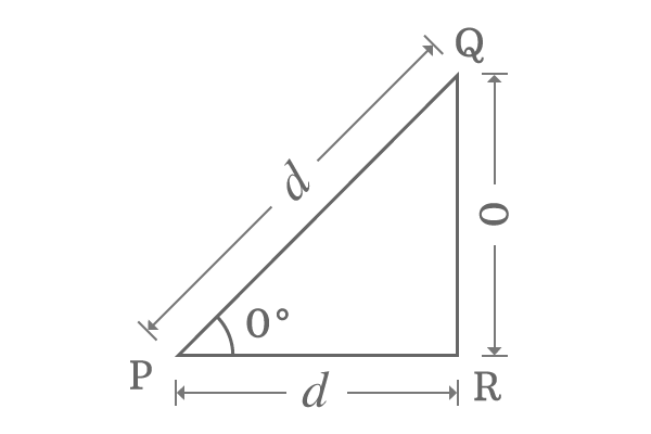 properties of right angled triangle when angle is 0 degrees