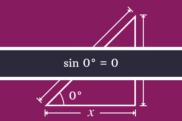 sine of angle 0 degrees is 0